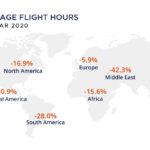 JSSI: использование бизнес-авиации в марте резко сократилось