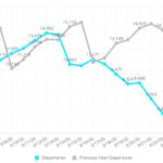 Трафик бизнес-авиации упал на треть